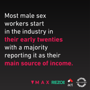 Most male sex workers start in the industry in their early twenties with a majority reporting it as their main source of income.
