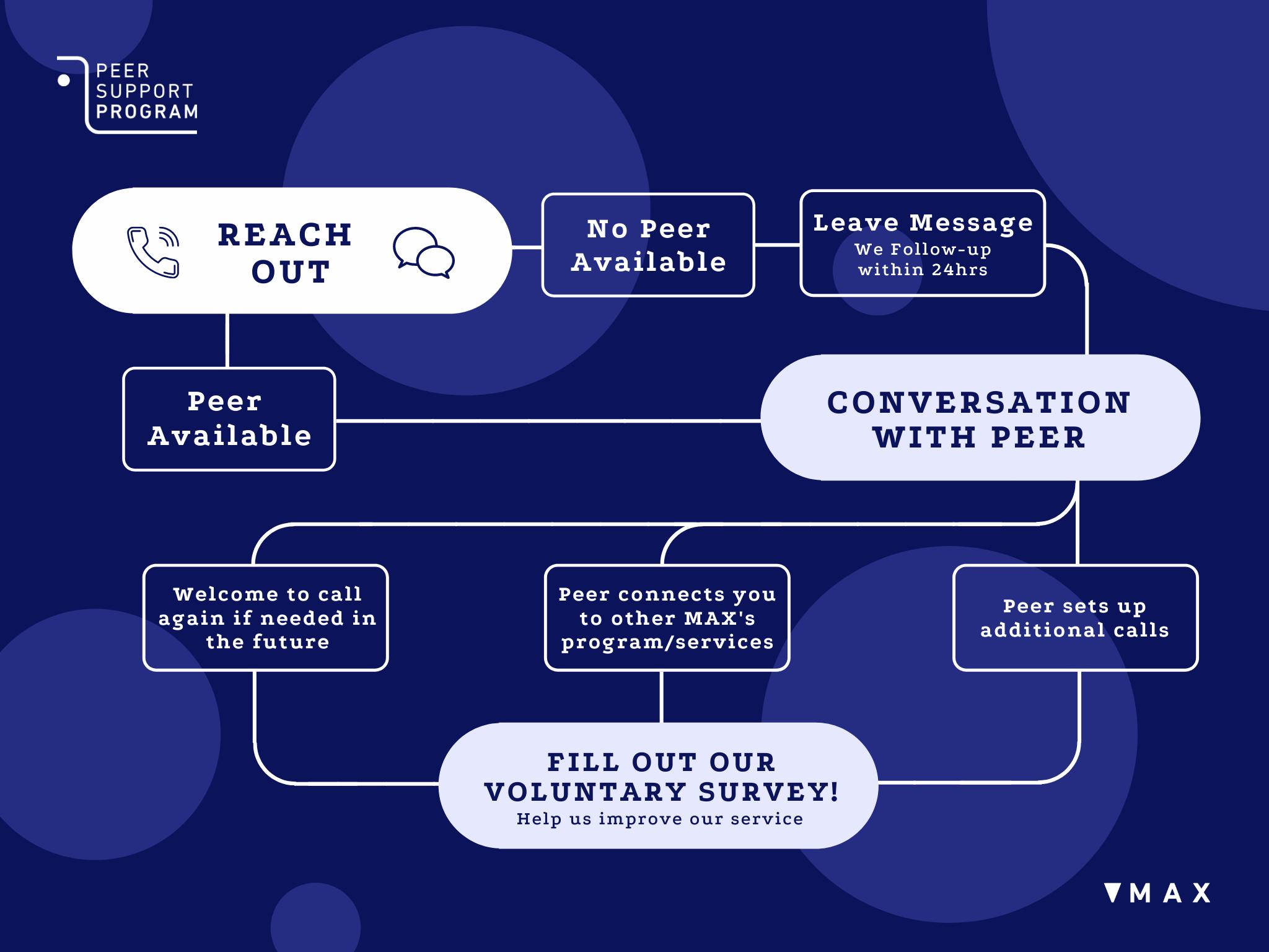 Peer Support Flowchart